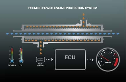 Premier Power EPS prevents engine damage due to low oil temp
